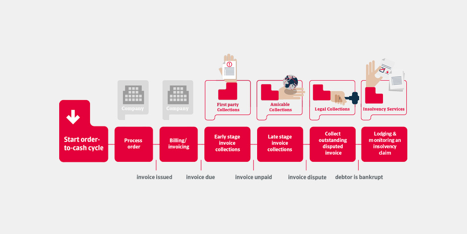 Atradius Collections cycle